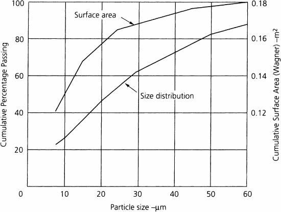 ideal particle size distribution