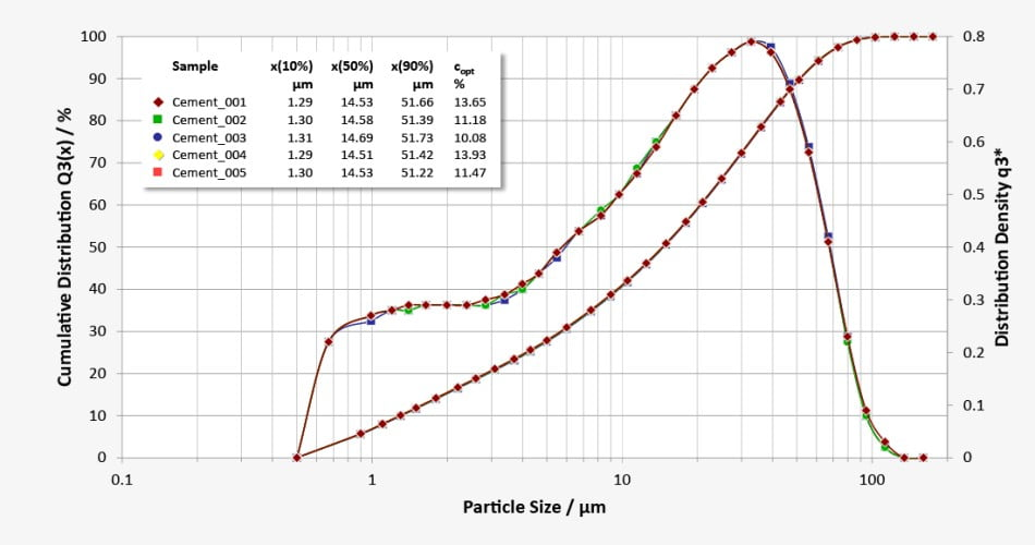 particle size distribution of cement