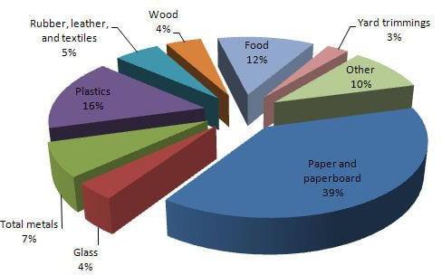 Image result for US solid waste composition