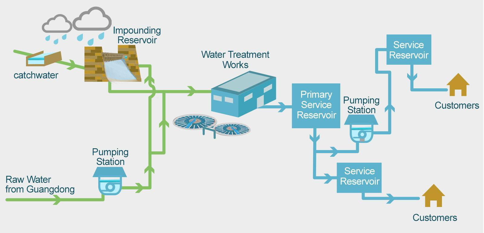 Image result for Water Supply and Distribution schematic